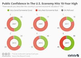 Chart Public Confidence In The U S Economy Hits 10 Year