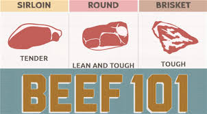 Different Cuts Of Beef Chart Beef Cuts Chart An Education In Different Beef Cuts Bbq World