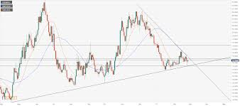 Usd Mxn Technical Analysis Waiting For A Definition