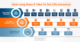 how long does it take to get life insurance life insurance no cal exam