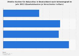 Übergewicht und adipositas in deutschland