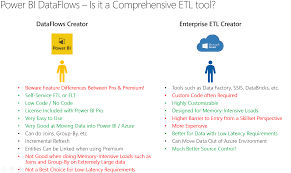 Control PII and Sensitive Data Risk for Self-Service BI using Power BI  DataFlows and Azure Data Lake - Microsoft Tech Community