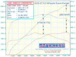supercharger dyno comp tuned 2015 ford mustang 5 0 gets 2 9 liters of ground pounding thrust