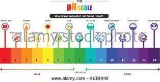 Universal Indicator Ph Color Chart The Ph Scale Universal Indicator Ph Color Chart Diagram