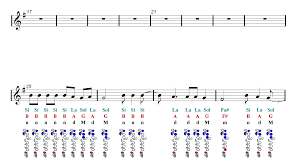 Let It Go Chord Chart Let Her Go Passenger Flute Sheet Music Guitar Chords