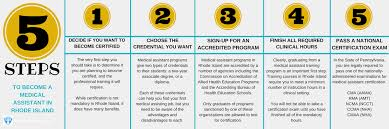 Types Of Medical Certifications How To Go About Finding Top Medical Assistant Classes In Rhode Island