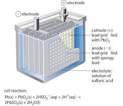 choosing a trolling motor battery lead acid battery works jpg