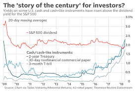 This Could Be The Most Important Chart Of The Century For