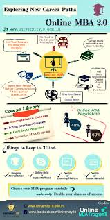 online mba courses exploring career paths ly online mba courses exploring career paths infographic