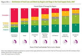 Food Waste Chart How Reducing Food Loss Waste Can Generate A Triple Win