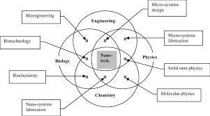 Parts Of A Venn Diagram Roe Venn Diagram Wiring Diagram