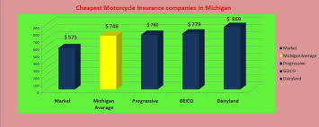 how much is motorcycle insurance cost faith
