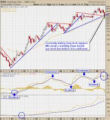Long Term Stock Charts Free Stock Consultant Archives Etf Forecasts Swing Trades