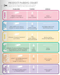 Great Little At A Glance Chart For Pairing Fabric Needle