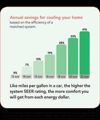 Trane Seer Rating Chart 70 True Seer Savings Chart