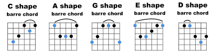 C Shape Barre Chord Chart The Caged System High Country Guitar