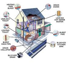 house plumbing system diagram  plumbing diagram   r witherspoonplumbing problems