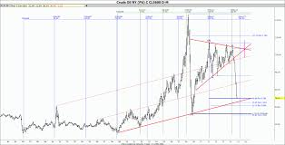 Crude Oil Price Chart 100 Years Time Price Research Crude Oil Breaking Below 17 Year Support