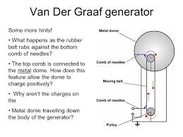 van der graaf generator how it works van der graaf generator the van der graaf generator is such a famous