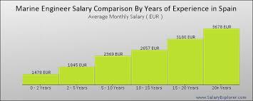 Usmc Salary Chart Marine Engineer Average Salary In Spain 2019