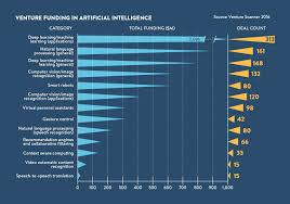 The Rise Of Artificial Intelligence In 6 Charts Raconteur