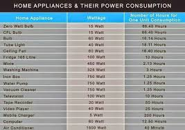 Home Appliance Amp Chart Home Appliances Their Power Consumption Electrical