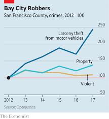 Property Crime Rates Test San Franciscans Values Us News