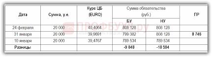Как отразить продажу услуг по договору в валюте в С  Проводки по расчетам в иностранной валюте по бухгалтерскому учету