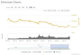 Eth Btc Live Chart Ethereum To Bitcoin Exchange Rate Points To Slow Altcoin