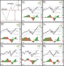 Understanding Chart Patterns