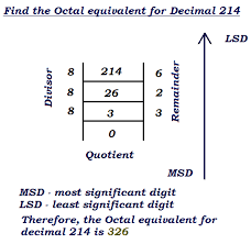Octal Number Chart Decimal To Binary Hex Octal Converter