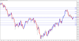 Forex Gbp Usd Forecast Coming Week Eur Usd And Gbp Usd