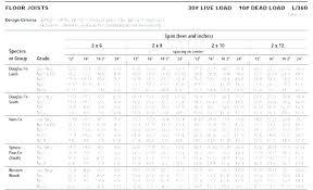 2x12 Header Span Chart Lvl Header Span Table Bitcoinkerala Info