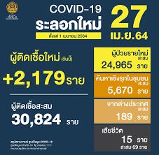 รายงานข่าวกรณีโรคติดเชื้อไวรัสโคโรนา 2019(COVID-19) ประจำวันที่ 27 เมษายน  2564