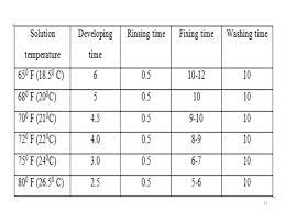 Film Processing Chart Dental X Ray Film Processing