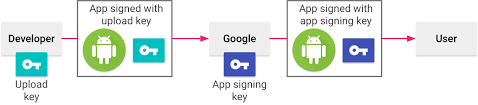sign your app android developers if you want to use the same signing key across multiple stores make sure to provide your own signing key when you opt in to app signing by google play
