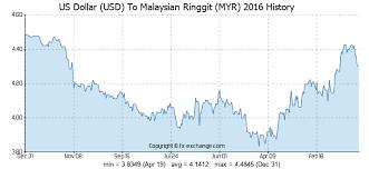 Us Dollar Vs Malaysian Ringgit Chart 20 Usd Us Dollar Usd To Malaysian Ringgit Myr Currency