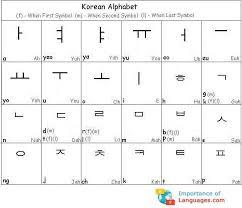 Korean Letters Korean Alphabet Table Korean Alphabet Korean Words Learn