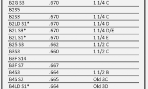 74 Organized Pickett Brass Mouthpiece Chart