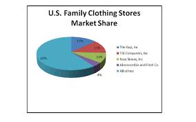 Supermarket Market Share Pie Chart