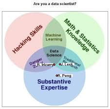 Venn Diagram Bioinformatics An R Function To Determine If You Are A Data Scientist Simply