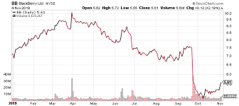 Blackberry Ltd Nyse Bb Why Its Time To Check Out This
