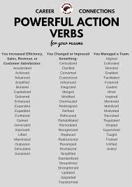Resume Power Verbs Pdf Best Of Strong Action For Resumes Teaching