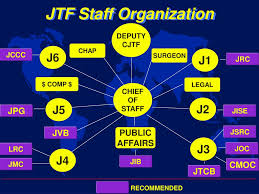 Ppt Joint Task Force Training Powerpoint Presentation Id