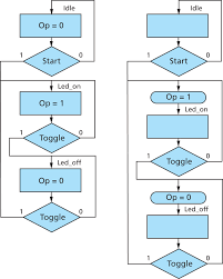 Fpga Flow Chart How To Implement State Machines In Your Fpga