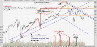 Donovan Norfolks Market Analysis Indonesia Jakarta Stock