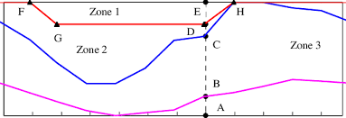 Reservoir Operating Rule Curves Download Scientific Diagram