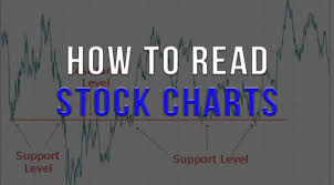 Stock Charts With Indicators How To Read Stock Charts Trading Indicators