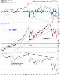 Even If Stocks Bounce Early 2019 Could Prove Challenging