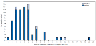 Comparison Of Test Results For Zika Virus Rna In Urine